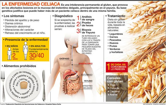 la-enfermedad-celiaca